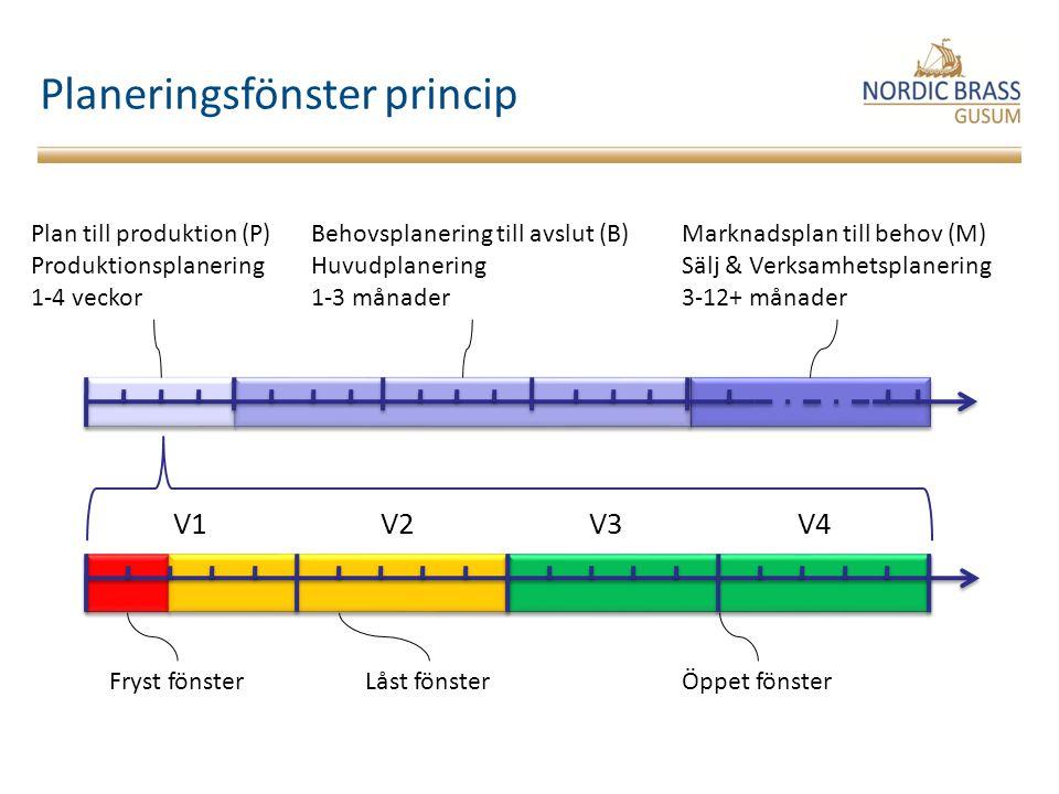 Planeringsfönster princip