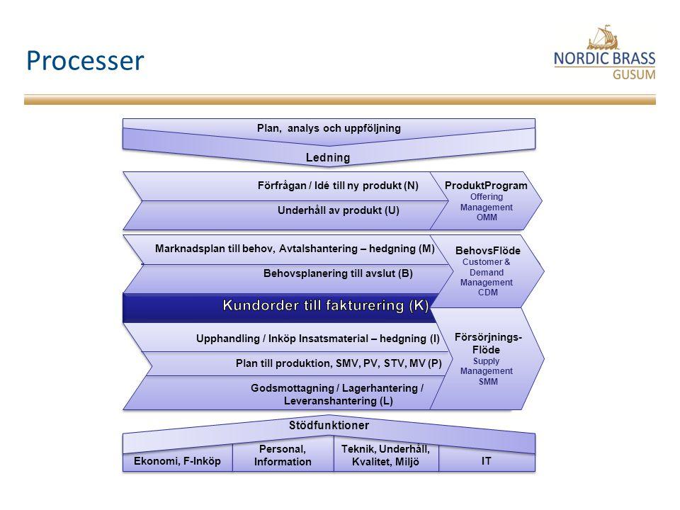 Processer Kundorder till fakturering (K) Ledning Stödfunktioner