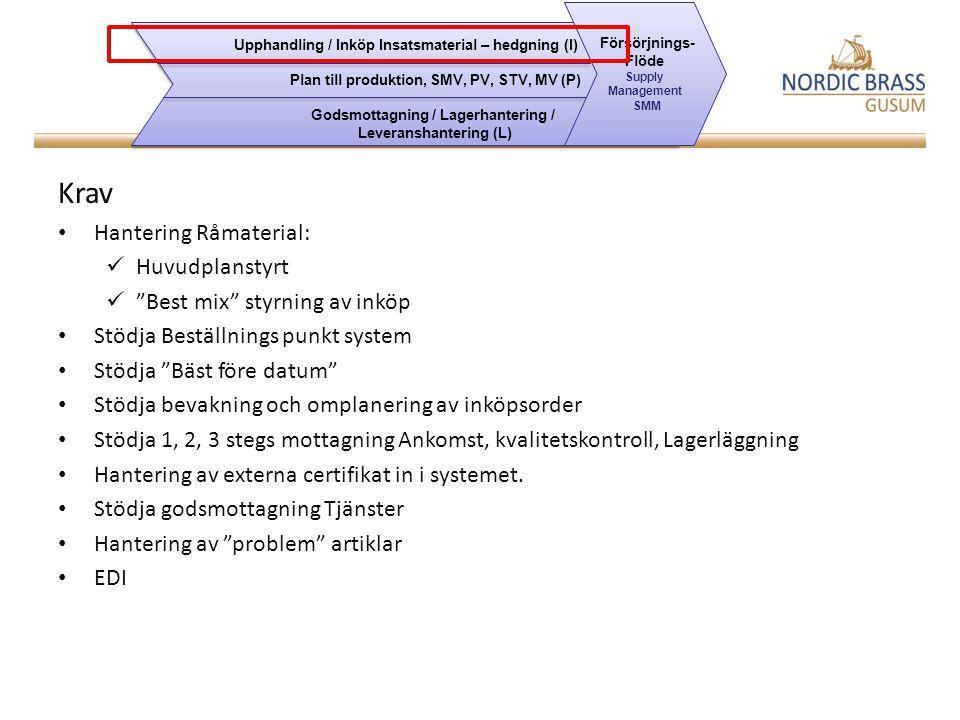 Krav Hantering Råmaterial: Huvudplanstyrt Best mix styrning av inköp