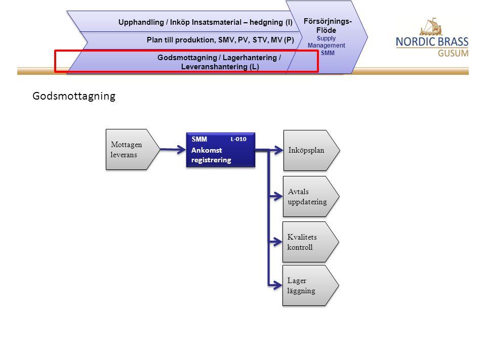 Godsmottagning Mottagen leverans Ankomst registrering Inköpsplan