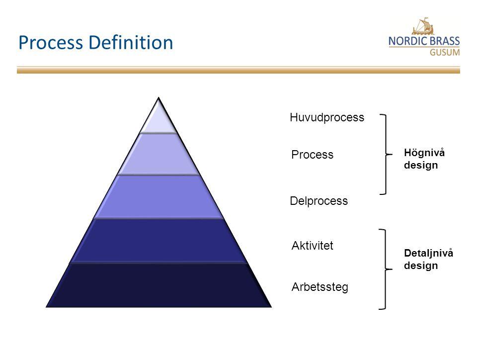 Process Definition Huvudprocess Process Delprocess Aktivitet
