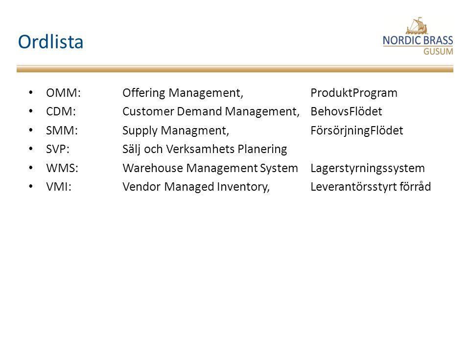 Ordlista OMM: Offering Management, ProduktProgram