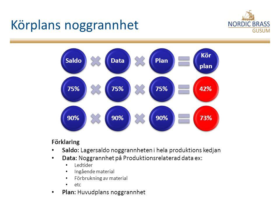 Körplans noggrannhet Saldo Data Plan Kör plan 75% 42% 90% 73%