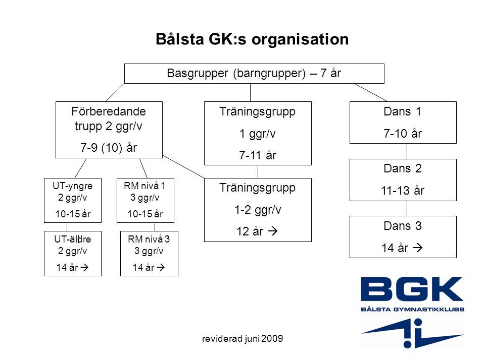 Bålsta GK:s organisation