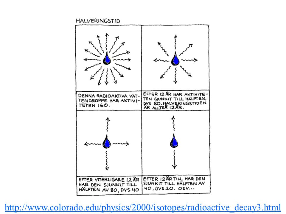 http://www. colorado. edu/physics/2000/isotopes/radioactive_decay3