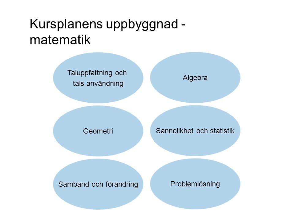 Kursplanens uppbyggnad - matematik