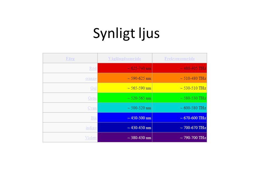 Synligt ljus Färg Våglängdsområde Frekvensområde Röd ~ 625-740 nm