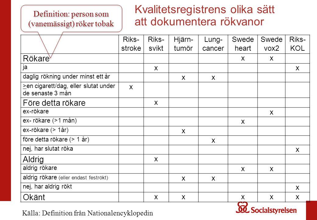 Kvalitetsregistrens olika sätt att dokumentera rökvanor