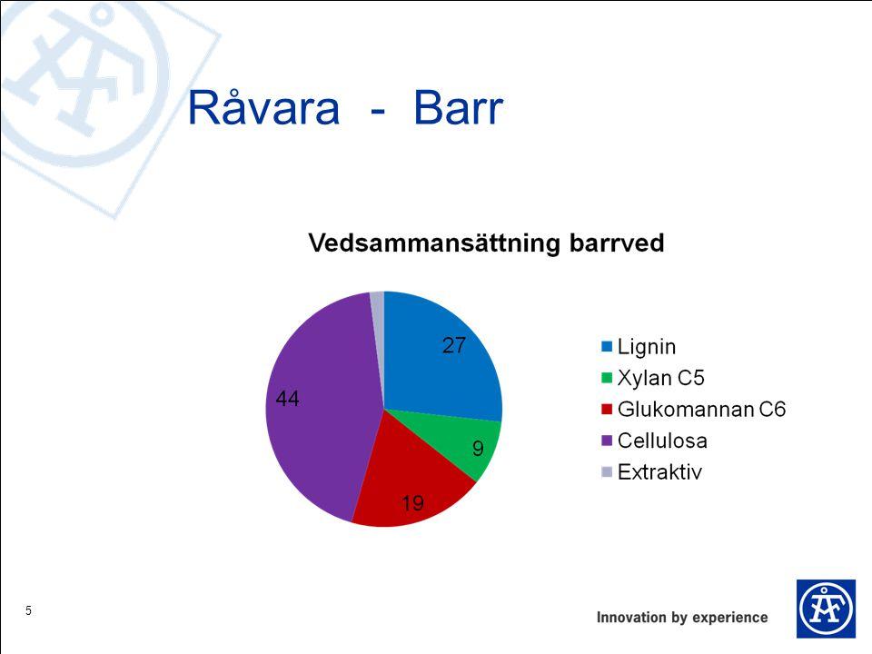 Råvara - Barr