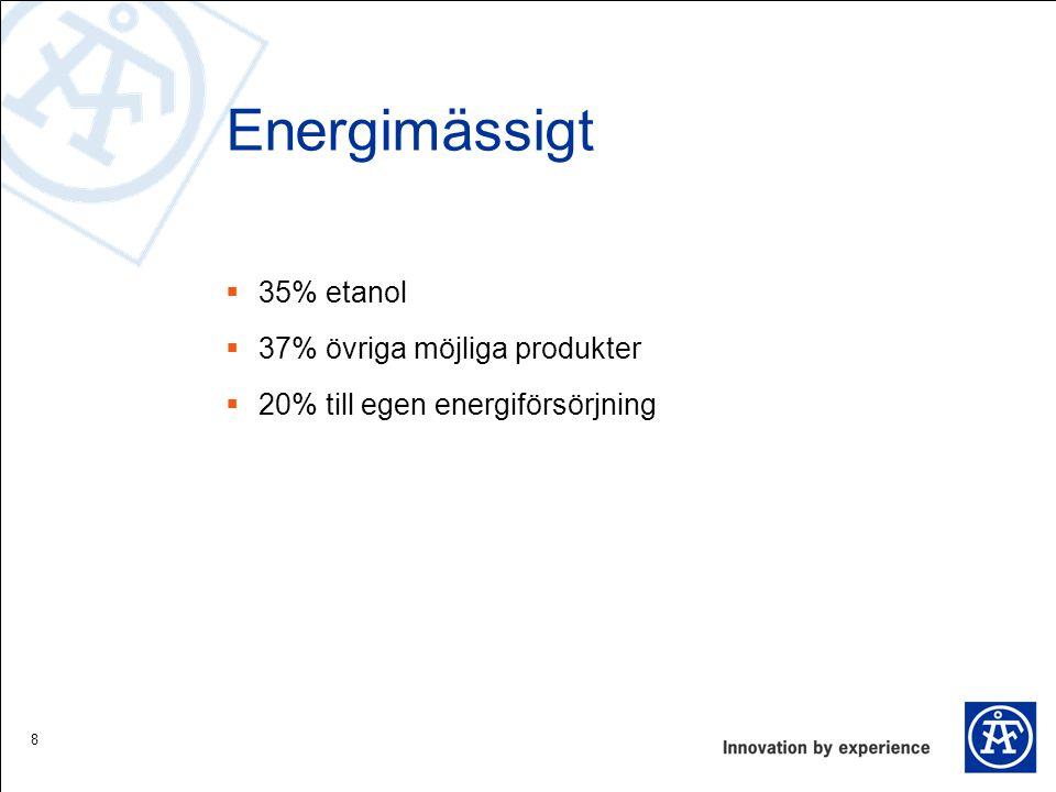 Energimässigt 35% etanol 37% övriga möjliga produkter