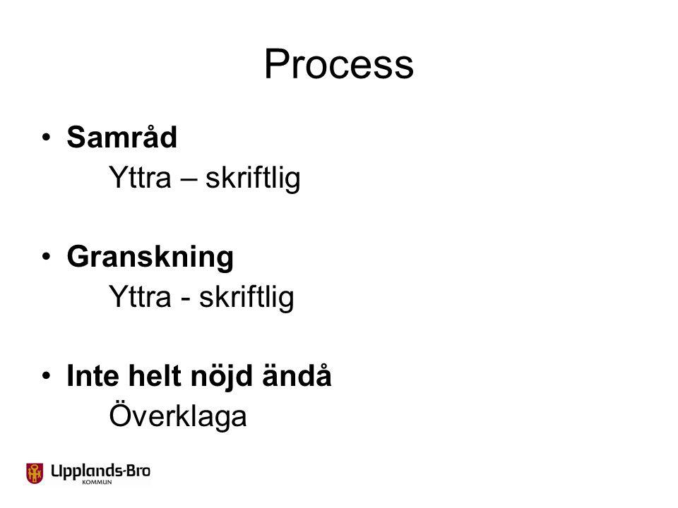 Process Samråd Yttra – skriftlig Granskning Yttra - skriftlig