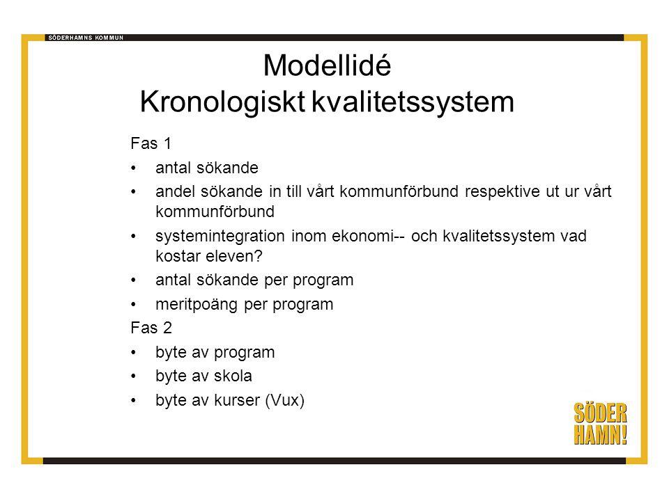 Modellidé Kronologiskt kvalitetssystem