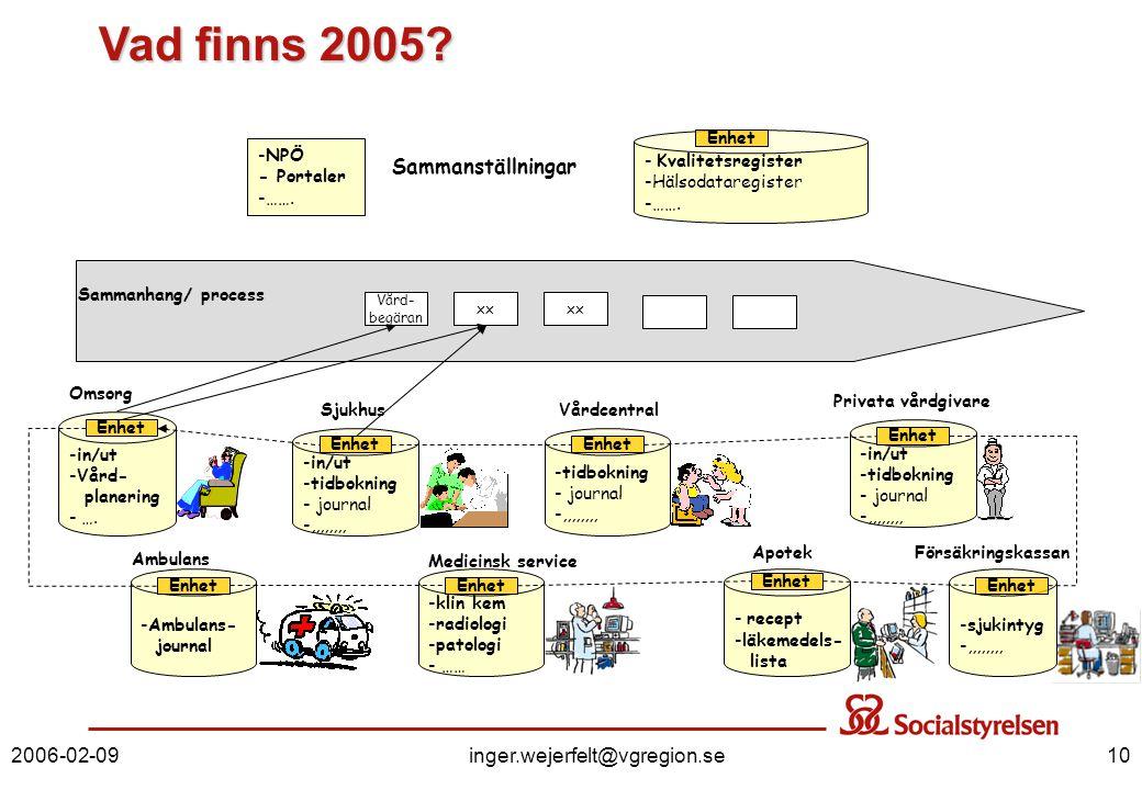 Vad finns 2005 Sammanställningar 2006-02-09