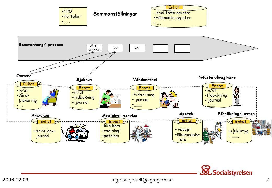 Sammanställningar 2006-02-09 inger.wejerfelt@vgregion.se
