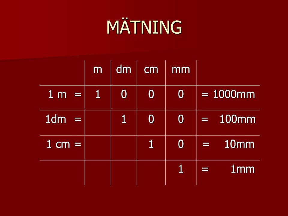 MÄTNING m dm cm mm 1 m = 1 = 1000mm 1dm = = 100mm 1 cm = = 10mm = 1mm