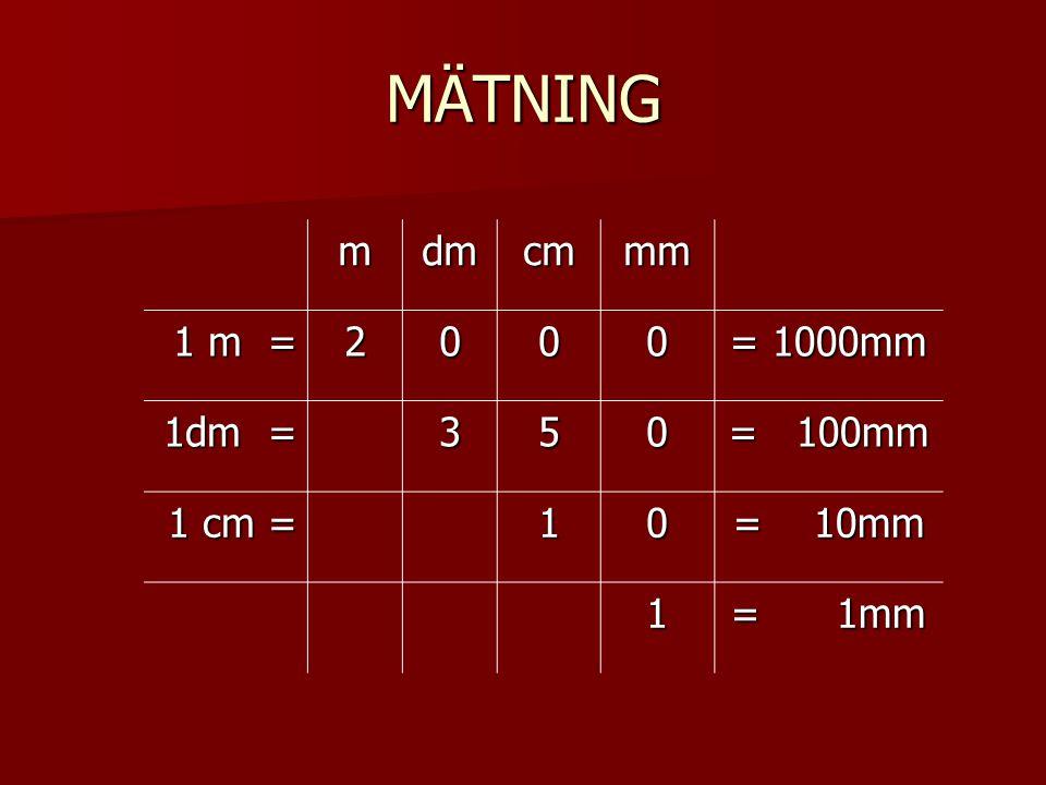 MÄTNING m dm cm mm 1 m = 2 = 1000mm 1dm = 3 5 = 100mm 1 cm = 1 = 10mm