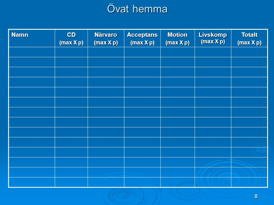 Övat hemma Namn CD Närvaro Acceptans Motion Livskomp (max X p) Totalt
