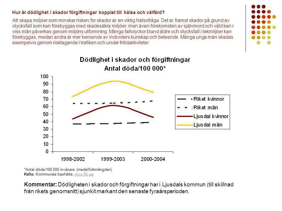 Hur är dödlighet i skador förgiftningar kopplat till hälsa och välfärd