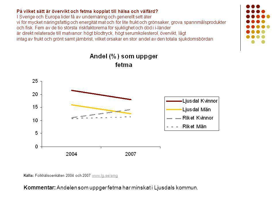 Kommentar: Andelen som uppger fetma har minskat i Ljusdals kommun.