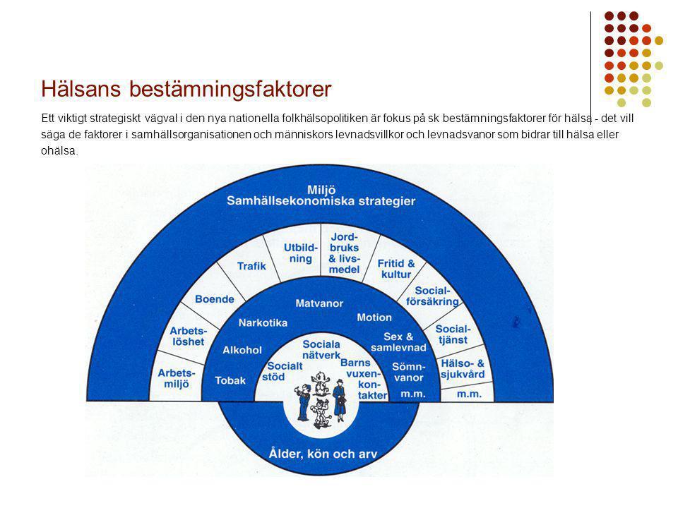Hälsans bestämningsfaktorer