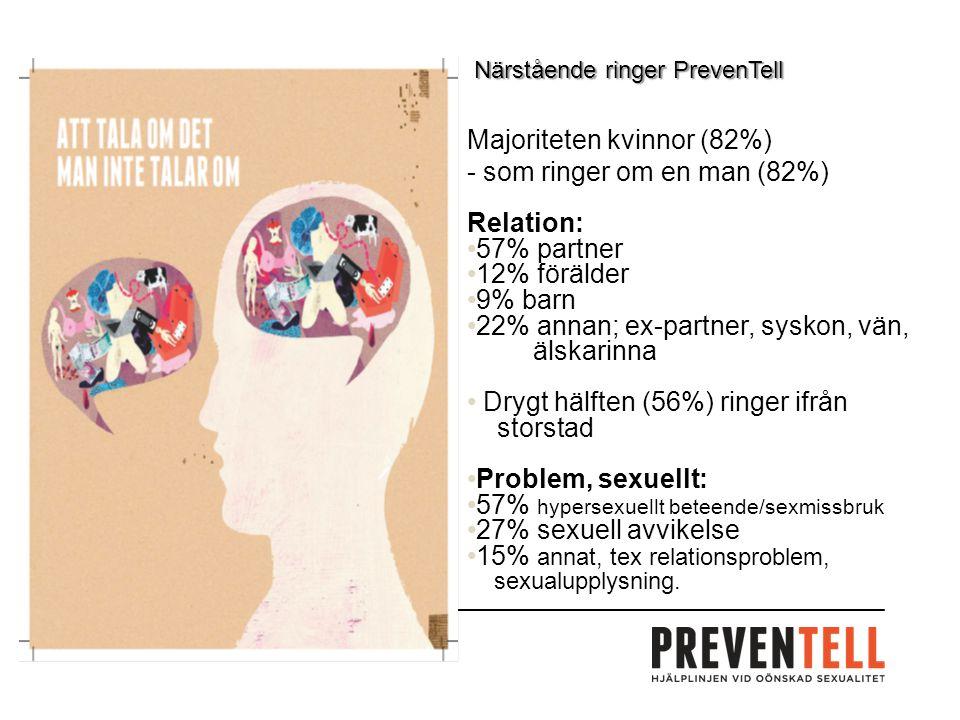Majoriteten kvinnor (82%) - som ringer om en man (82%) Relation: