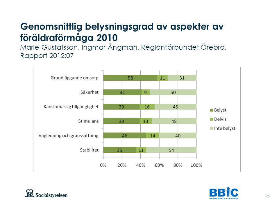 Genomsnittlig belysningsgrad av aspekter av föräldraförmåga 2010 Marie Gustafsson, Ingmar Ångman, Regionförbundet Örebro, Rapport 2012:07