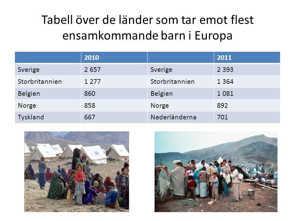 Tabell över de länder som tar emot flest ensamkommande barn i Europa