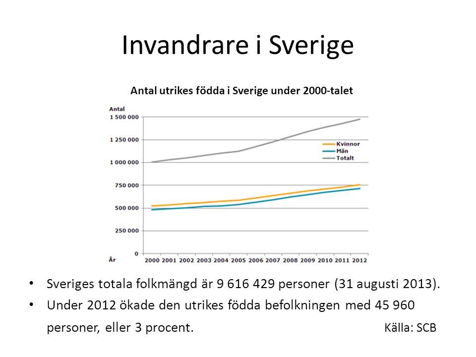 Antal utrikes födda i Sverige under 2000‑talet