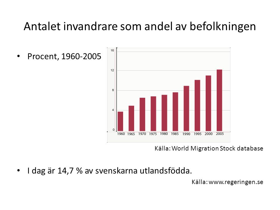 Antalet invandrare som andel av befolkningen