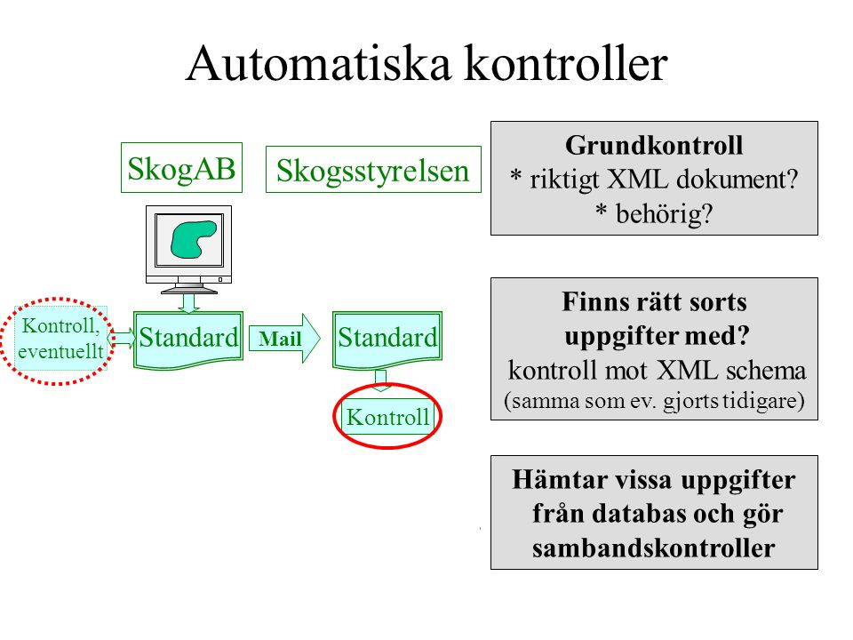 Automatiska kontroller