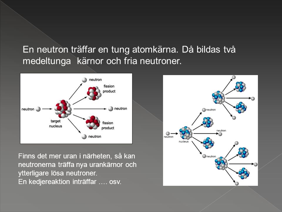En neutron träffar en tung atomkärna