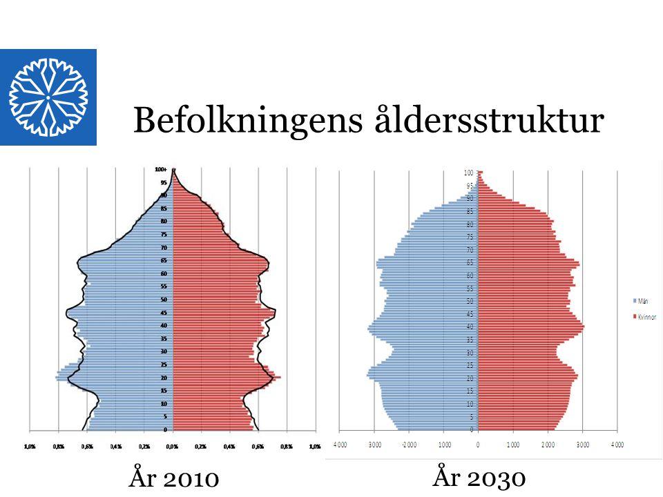 Befolkningens åldersstruktur