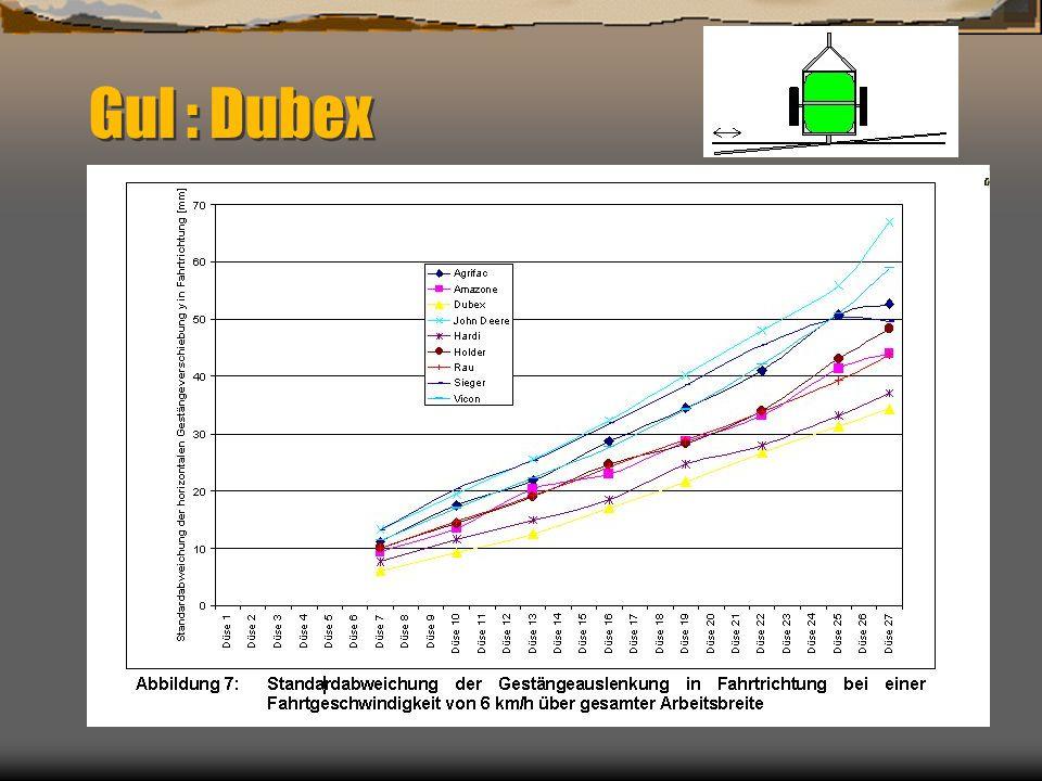 Gul : Dubex