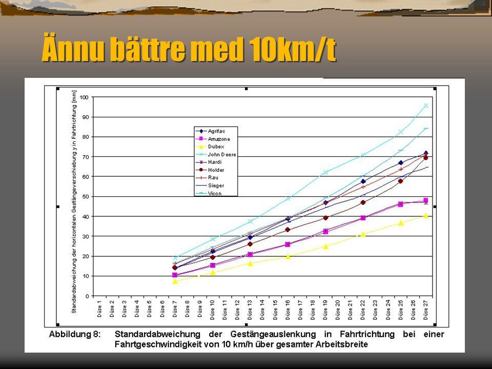 Ännu bättre med 10km/t