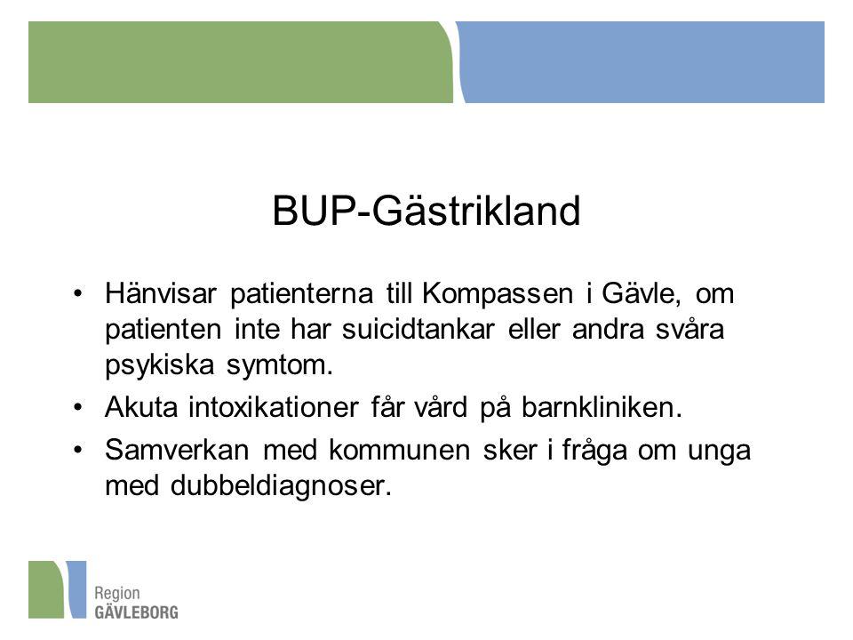 BUP-Gästrikland Hänvisar patienterna till Kompassen i Gävle, om patienten inte har suicidtankar eller andra svåra psykiska symtom.