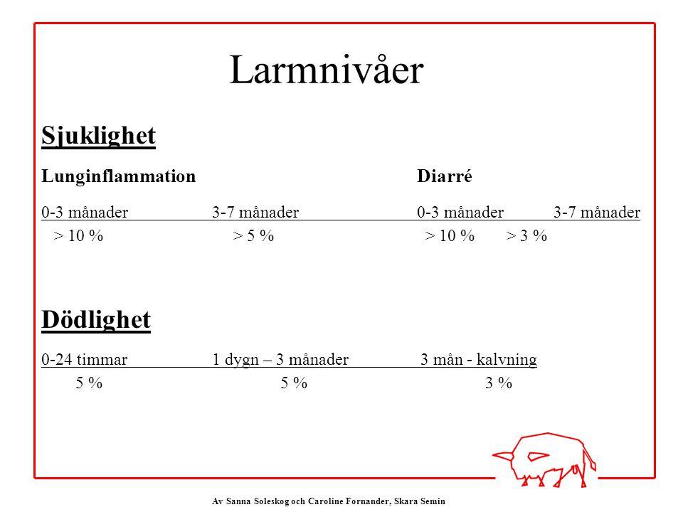 Larmnivåer Sjuklighet Dödlighet Lunginflammation Diarré