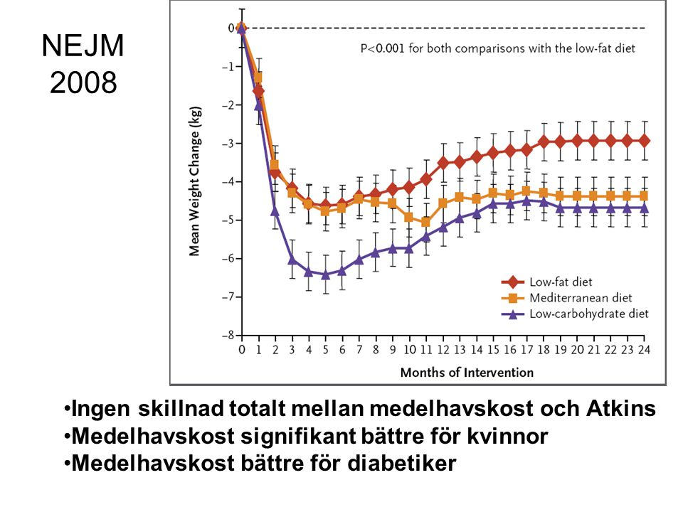 NEJM 2008 Ingen skillnad totalt mellan medelhavskost och Atkins