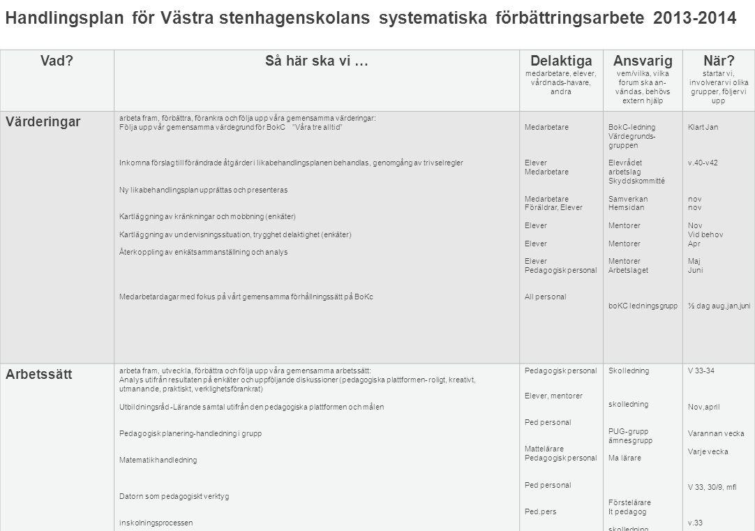 Handlingsplan för Västra stenhagenskolans systematiska förbättringsarbete 2013-2014