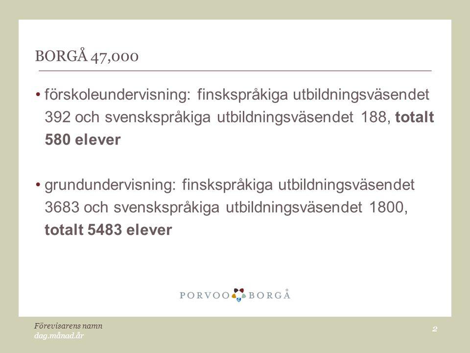 BORGÅ 47,000 förskoleundervisning: finskspråkiga utbildningsväsendet 392 och svenskspråkiga utbildningsväsendet 188, totalt 580 elever.
