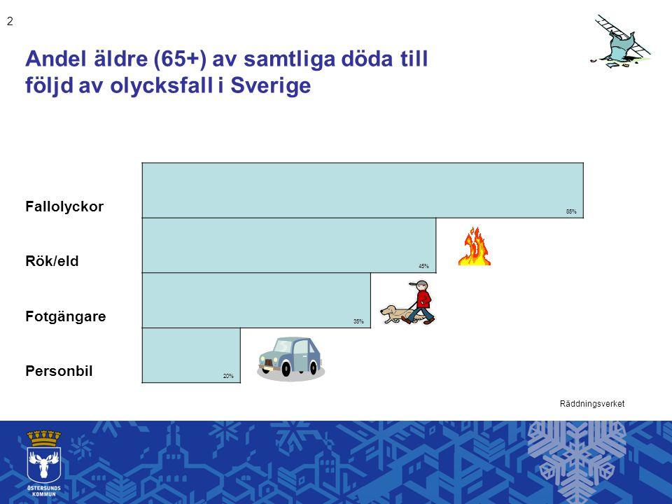 Andel äldre (65+) av samtliga döda till följd av olycksfall i Sverige