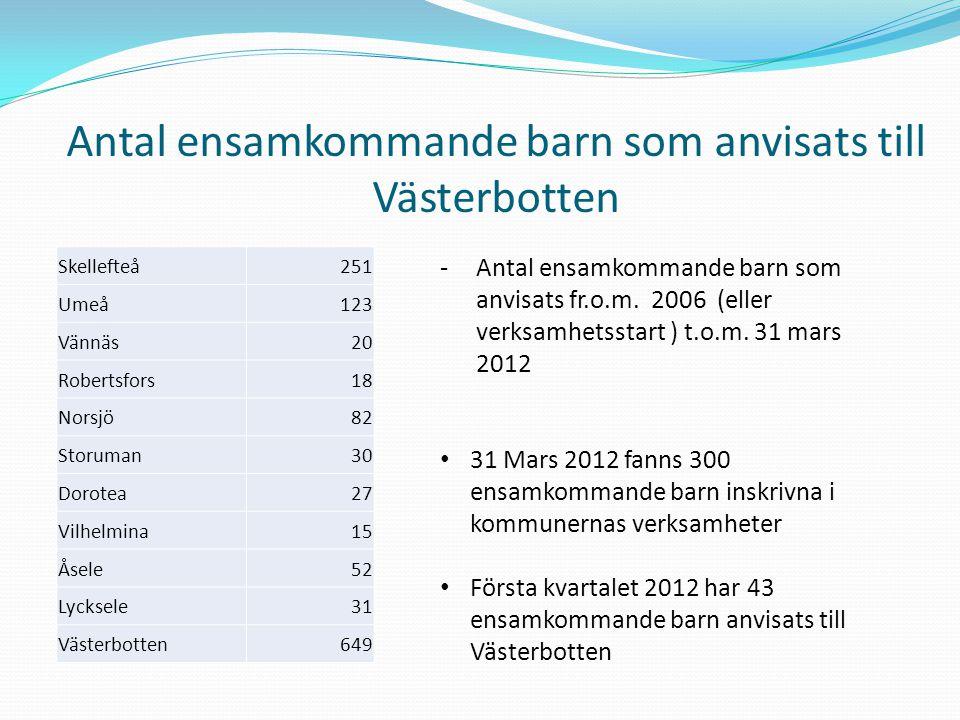 Antal ensamkommande barn som anvisats till Västerbotten