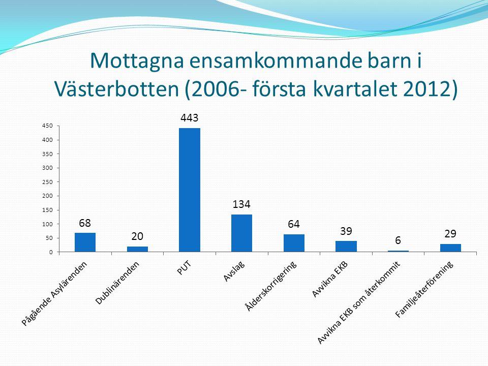 Mottagna ensamkommande barn i Västerbotten (2006- första kvartalet 2012)