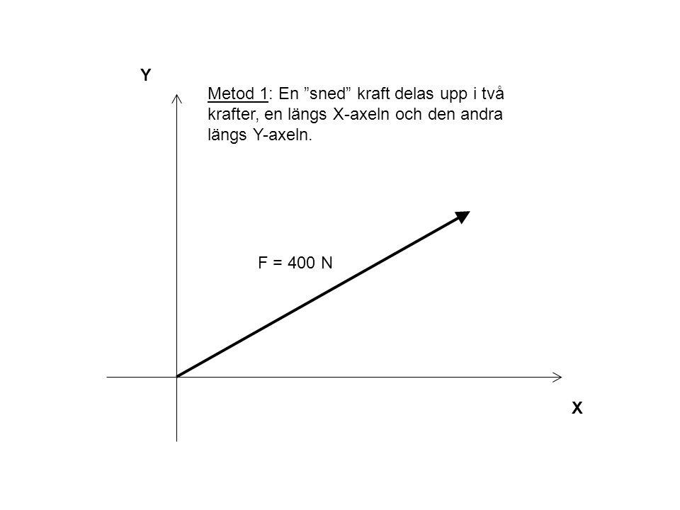 Y Metod 1: En sned kraft delas upp i två krafter, en längs X-axeln och den andra längs Y-axeln. F = 400 N.