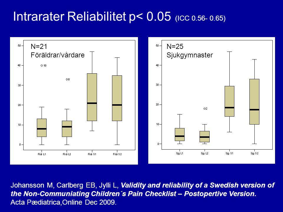 Intrarater Reliabilitet p< 0.05 (ICC 0.56- 0.65)