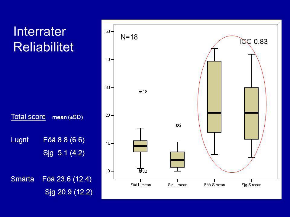 Interrater Reliabilitet