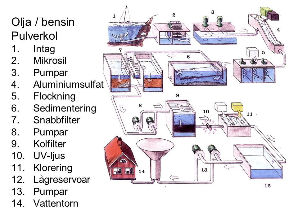 Olja / bensin Pulverkol 1. Intag 2. Mikrosil 3. Pumpar 4