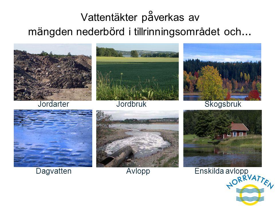 Vattentäkter påverkas av mängden nederbörd i tillrinningsområdet och…