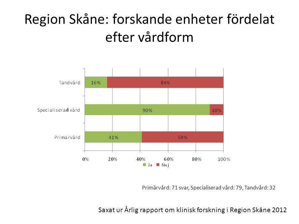 Region Skåne: forskande enheter fördelat efter vårdform