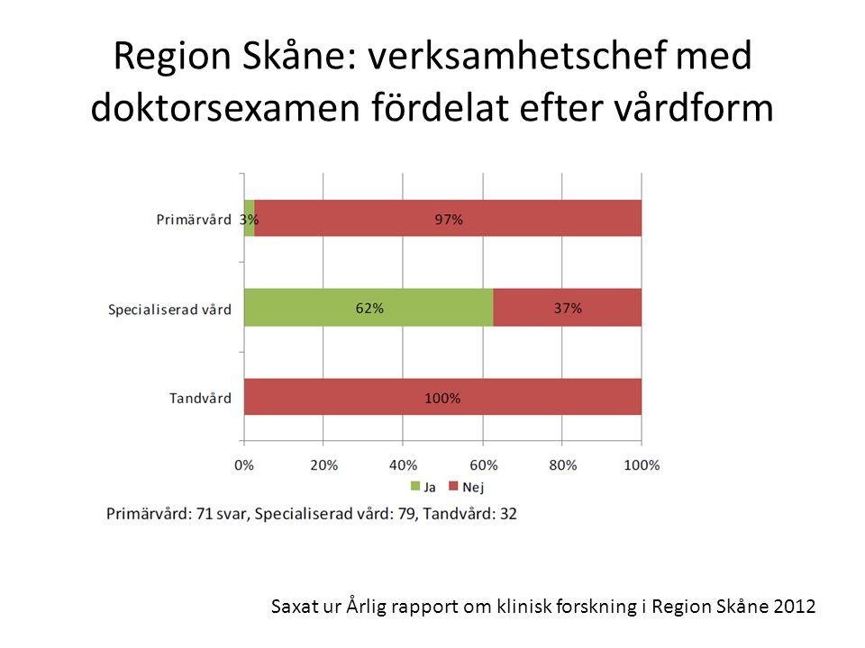 Region Skåne: verksamhetschef med doktorsexamen fördelat efter vårdform