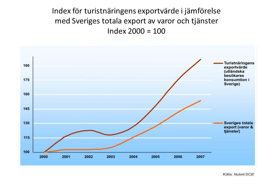 Index för turistnäringens exportvärde i jämförelse
